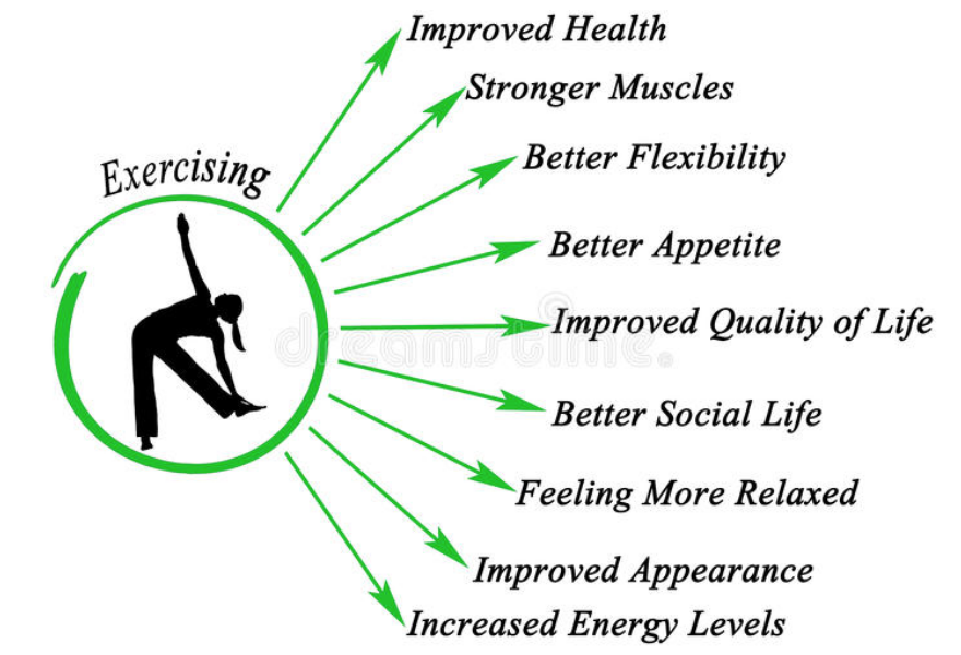 List of benefits of exercise
